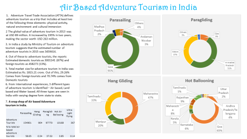 Air Based Adventure Tourism in India