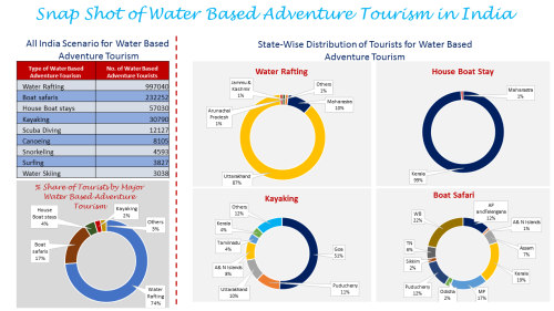 Snap Shot of Water Based Adventure Tourism